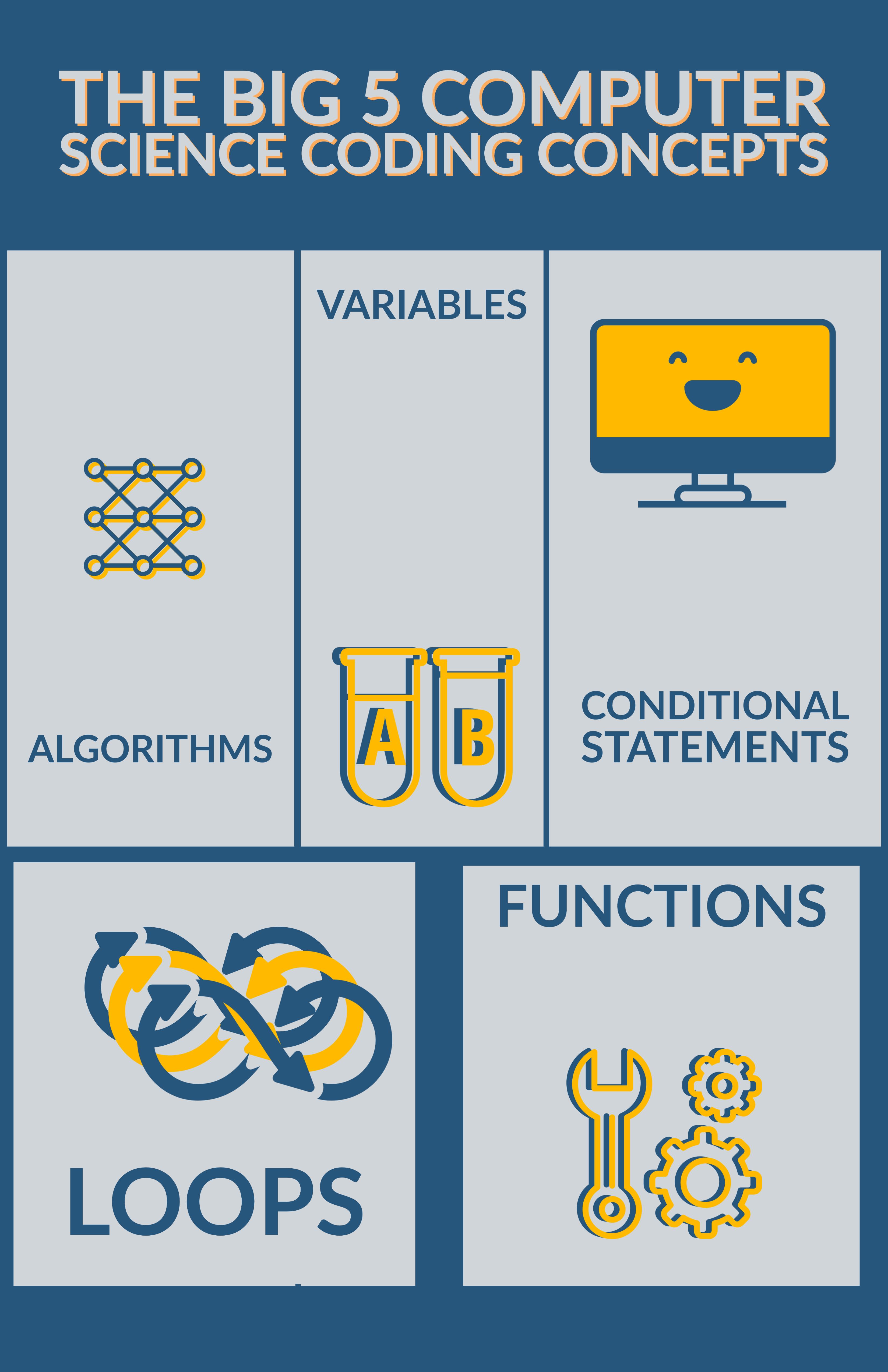 The big five computer science concepts coderz robotics coding